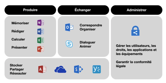 Construction office 365
