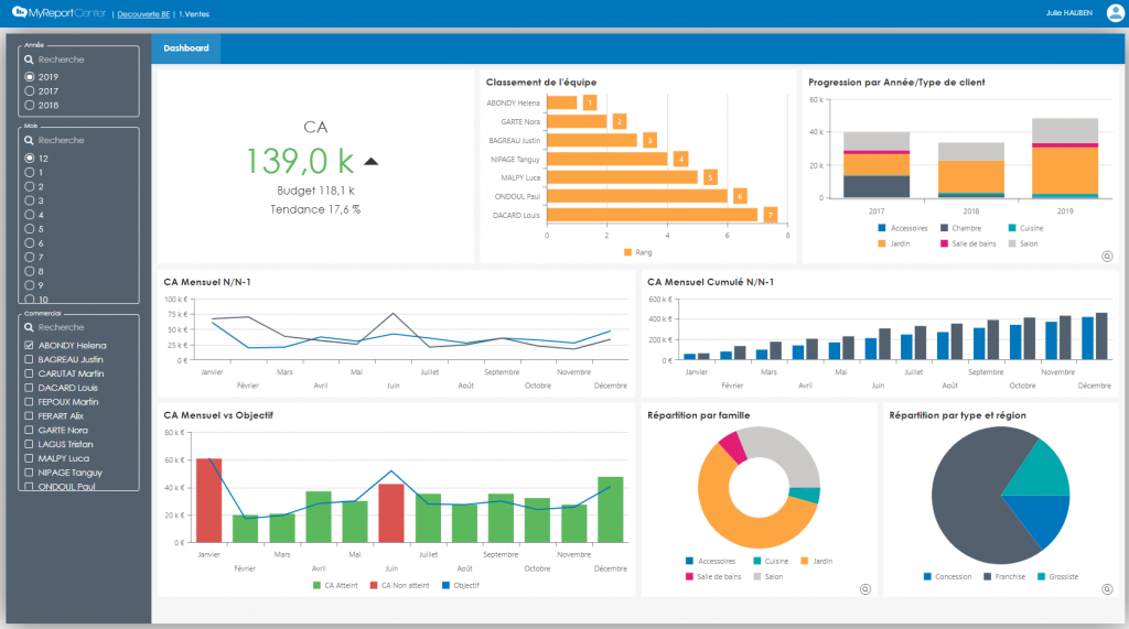 dashboard report one