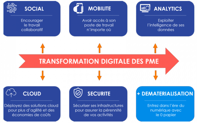 transformation digitale pme